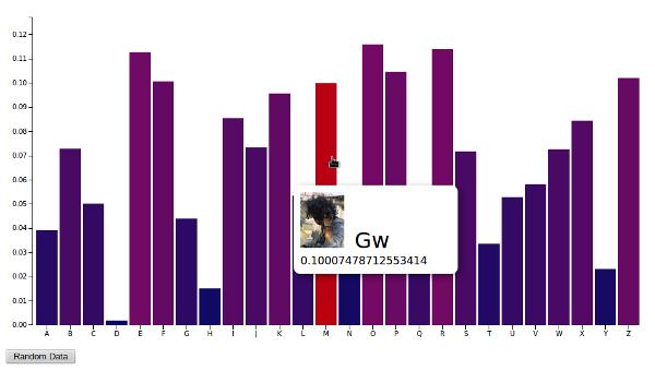 bar chart – complete code – d3 js – G3n1k's Blog